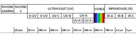 UV-Light_Electromagnetic_Spectrum